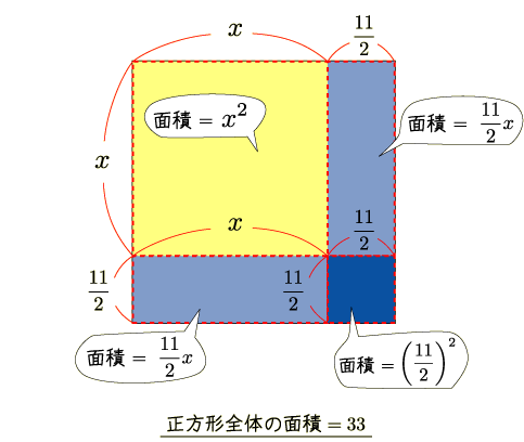 完成 平方 平方完成を10秒で終わらせるコツと方法 基本+簡単なやり方を解説