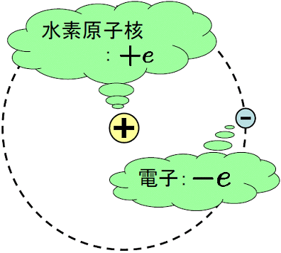 ボーアの水素原子モデルによる ...