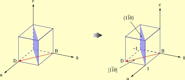 ミラー指数(方向) [物理のかぎ...